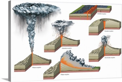 Major Types Of Volcanic Eruptions