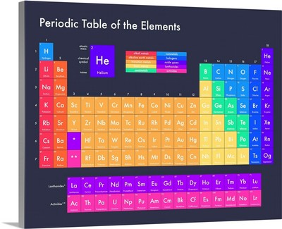 Bright Periodic Table - Navy, Modern Text