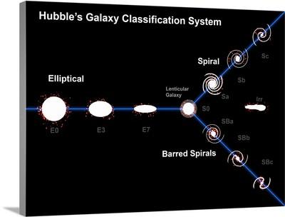 Edwin Hubble's Galaxy Classification System